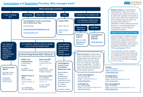 Leaflet providing information from Cambridgeshire County Council on investigating and regulating flooding